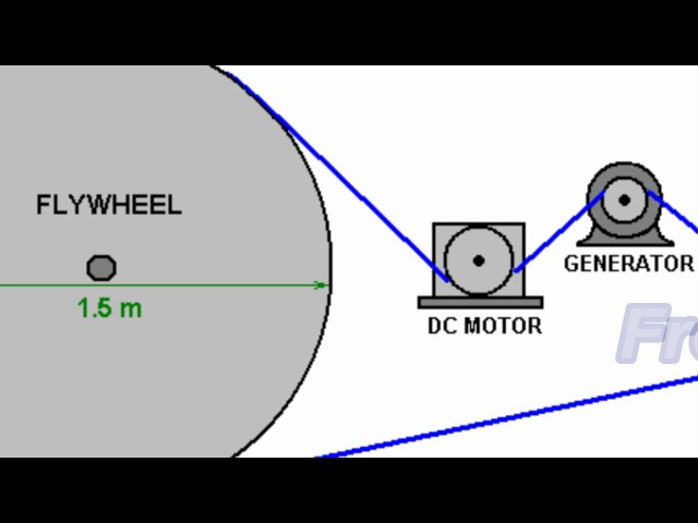 Free Energy Generator Flywheel Basic.....H95Tv