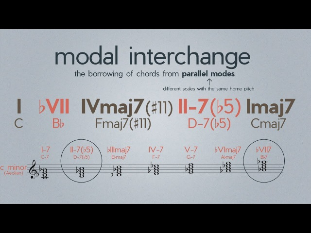 How to make interesting Chord Progressions with Modal Interchange - Music with Myles