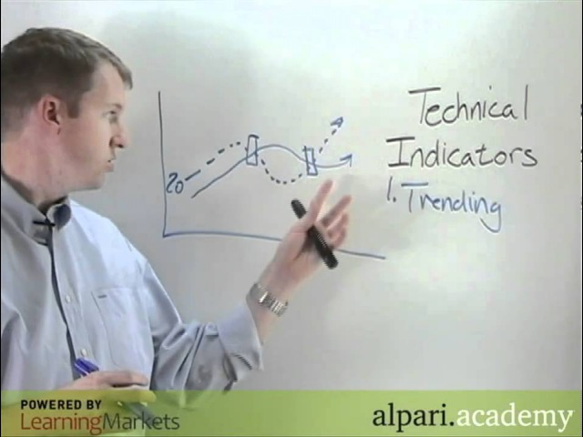 Lesson 1 Using technical indicators