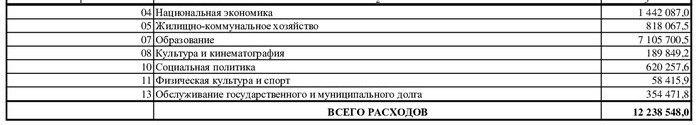 На обслуживание госдолга Томска потратят больше, чем на культуру и спорт