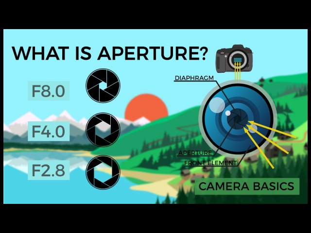 Camera Basics - Aperture