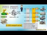 Уроки финансовой грамотности №1 Как совершать покупки и оставаться с деньгами