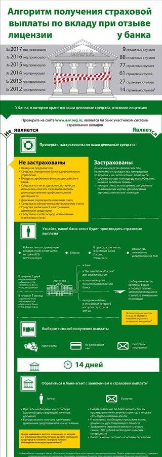 Список участников страхования вкладов