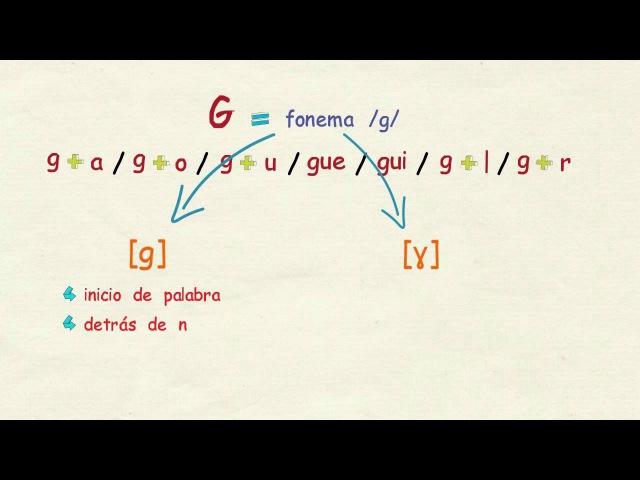 Aprender español: Cómo se pronuncian las letras J y G