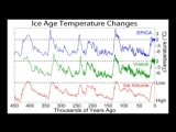 38. Planetary Wobbles and the Last Ice Age