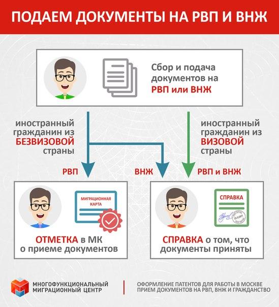 Как подавать документы на гражданство рф 2018