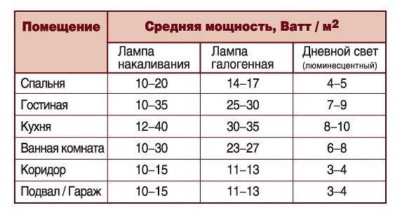 Таблица расчёта мощности ламп в помещениях