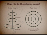 16-The Origin of Electric and Magnetic Fields