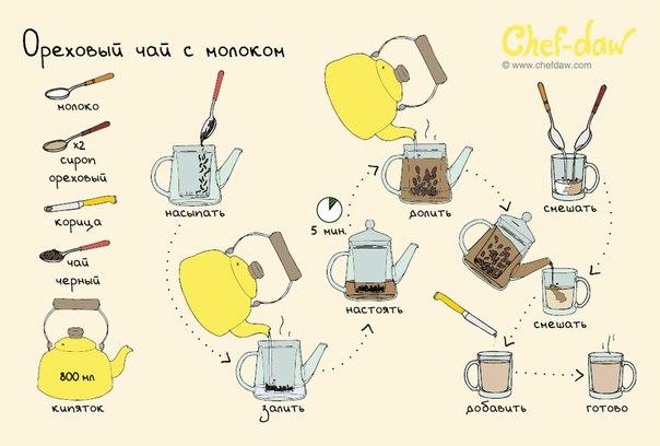 Ореховый чай с молоком