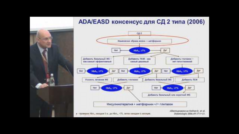 Секционное заседание 4. Зилов А.В., «Метформин – что мы узнали за 60 лет» .