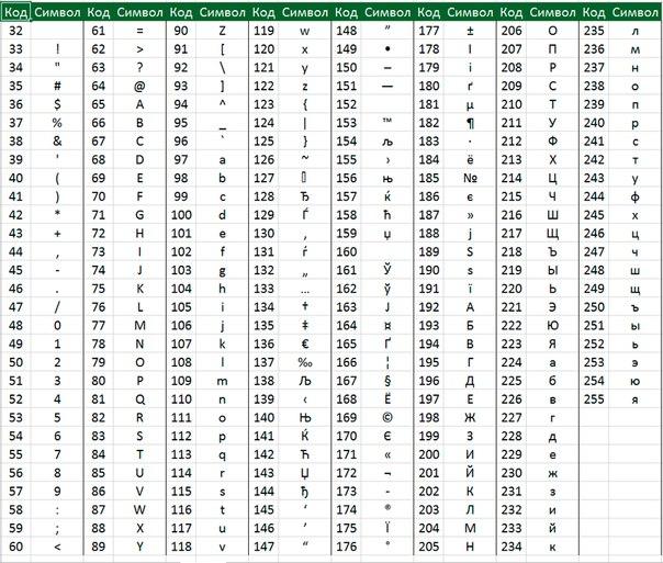 Excel позволяет определять символы путем ввода кодов ASCII