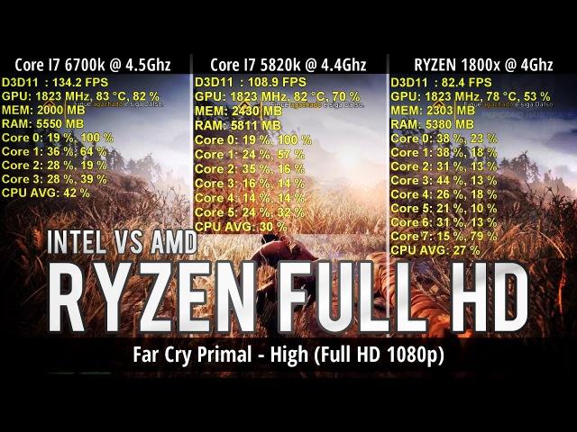 JOGOS em Full HD - I7 6700k/I7 5820k/R7 1800x com GTX 1080 Ti (Overclock CPU/RAM)