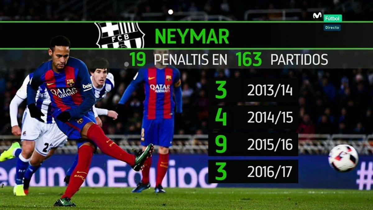 """Neymar """"Barcelona"""" uchun 19 ta penaltidan gol urgan"""