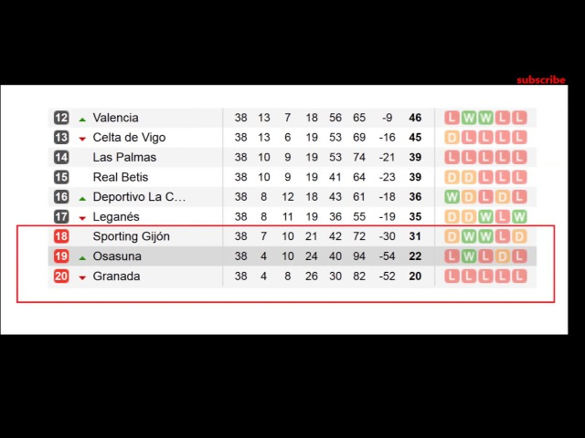 Spanish league 38 matchday la liga table and results Primera