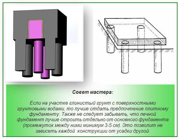 Как правильно сделать фундамент под банную печь