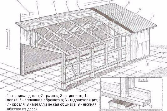 Каркасная пристройка к вашему дому
