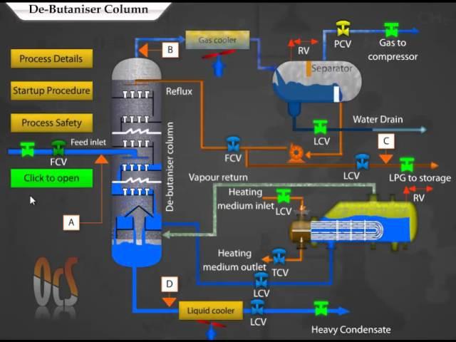 Debutanizer Column Working Animation, by OcS (www.octavesim.com)