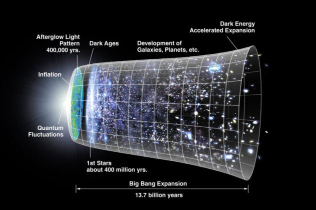 10 ВЕДУЩИХ ТЕОРИЙ НА ТЕМУ ТЕМНОЙ ЭНЕРГИИ   Человечество аккумулировало огромное количество информации о нашей Вселенной и о том, как она работает.