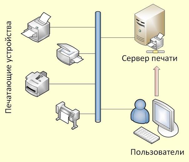 Подключение и настройка принтеров, МФУ в офисе компании