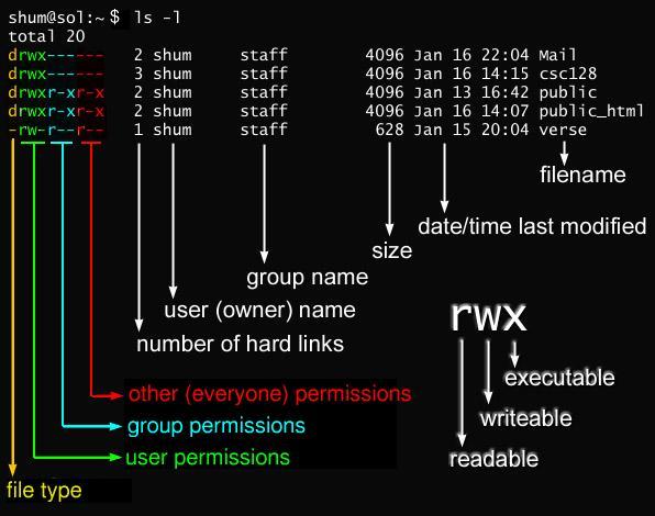 Права в linux Что что означает