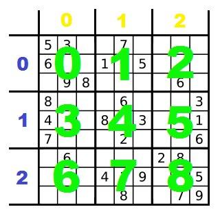 Numbering of blocks