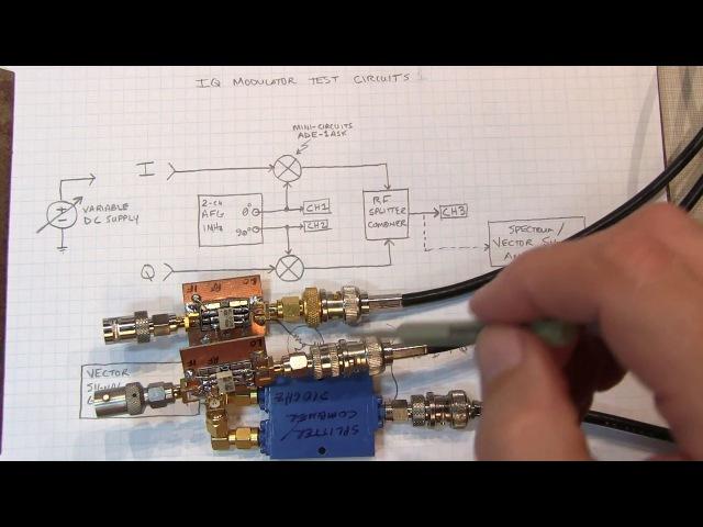 262: IQ Modulator Basics: Operation, measurements, impairments