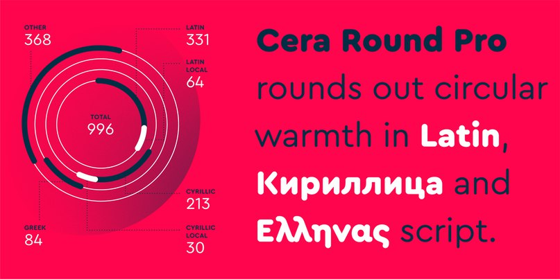 Download Cera Round Pro font (typeface)