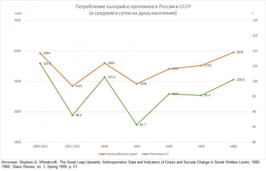 Все что вы хотели знать об уровне советского потребления, но боялись спросить. P7Wum3W9_pQ