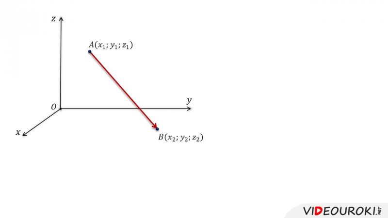03. Связь между координатами векторов и координатами точек