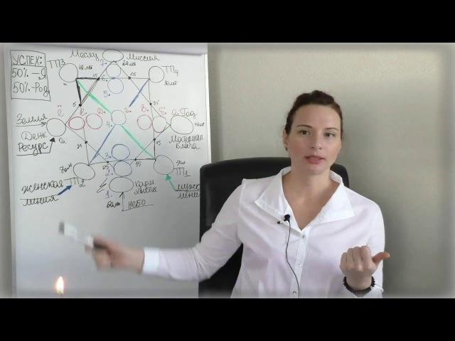 Матрица Личности фрагмент онлайн урока, часть 2