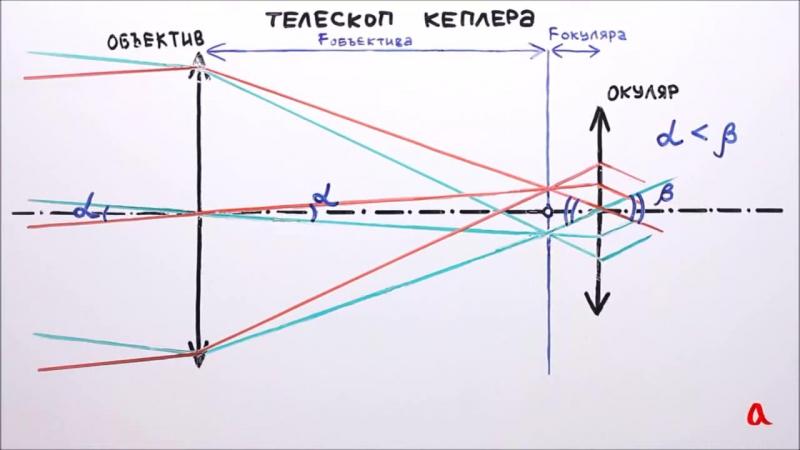 Телескоп-рефрактор.webm.720p