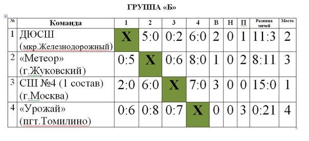Справка от педиатра Школьная улица (деревня Горчаково)