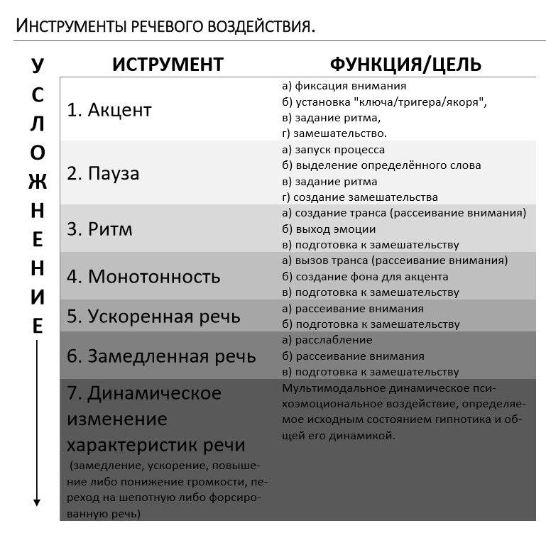 Гипноз Гринвальд Сергей. Критика.