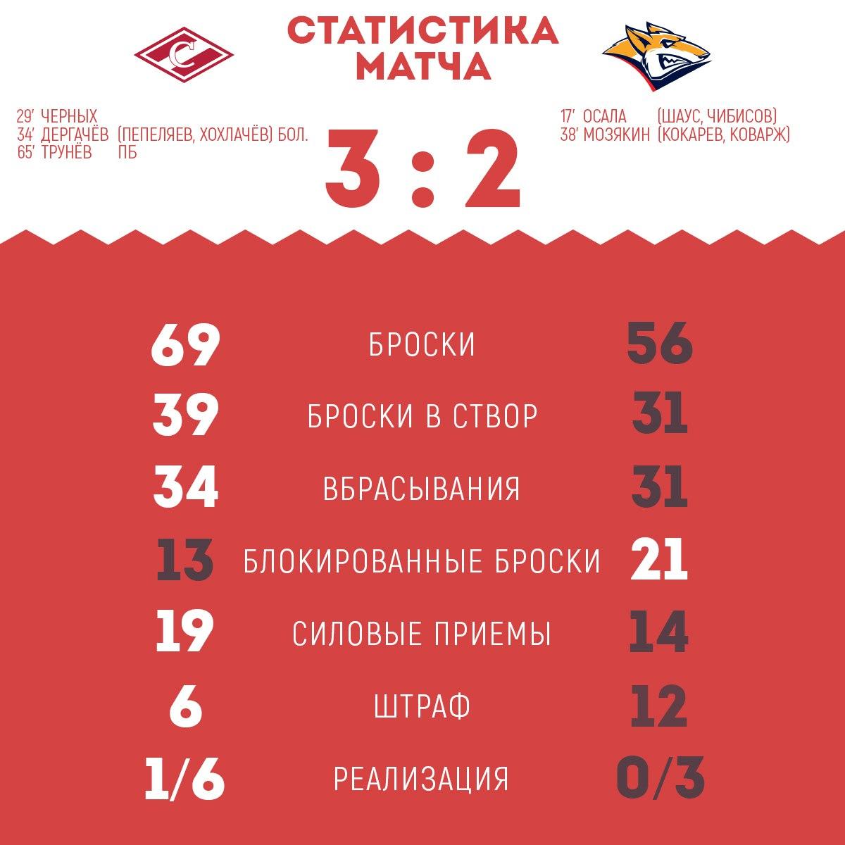 Статистика матча «Спартак» - «Металлург» 3:2 Б