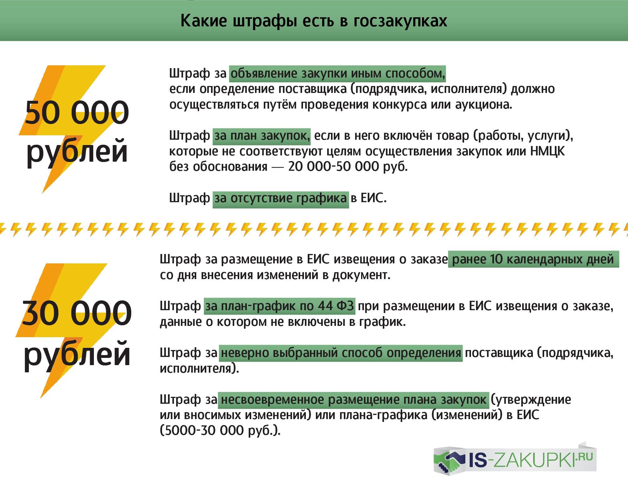 штрафы в госзакупках is-zakupki.ru