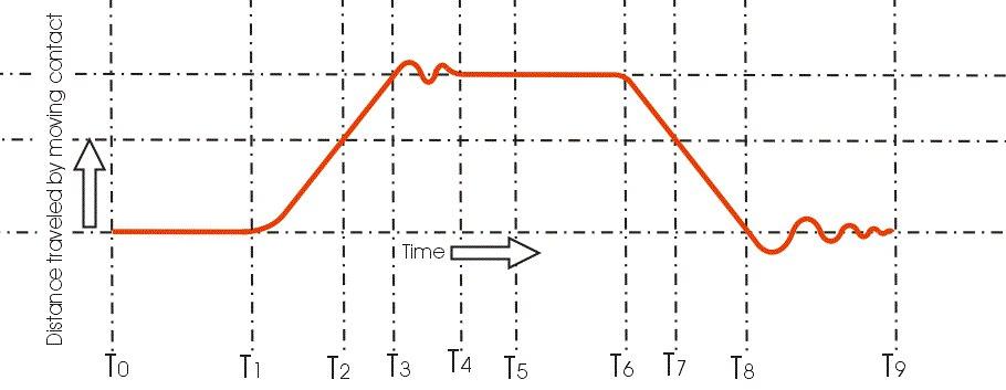 Эксплуатация автоматического выключателя
