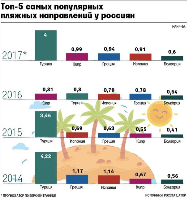 Yıllık gelen rus turist sayısı