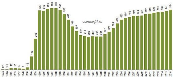 Уровень добычи нефти в РФ