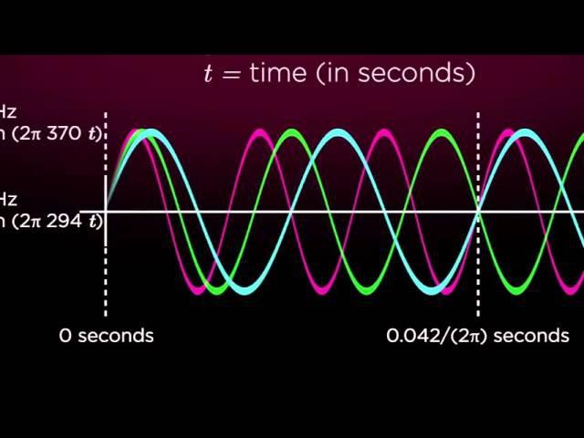 Гений Бетховена: Музыка и математика utybq ,tn[jdtyf: vepsrf b vfntvfnbrf