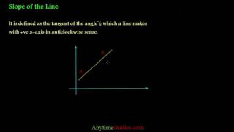 Introduction To Slope Of A Straight Line | Maths Video | Class 11 Mathematics| IIT JEE By Pankaj Sir