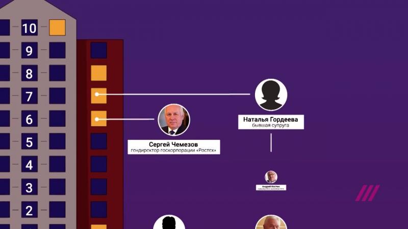 «Дом друзей Путина»: как Лавров, Эрнст, Чемезов и бывшая жена Сечина поселились вместе