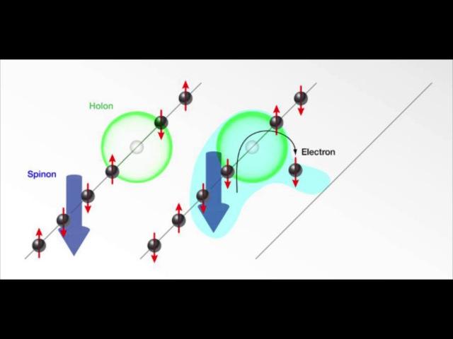 Трансформация фотона