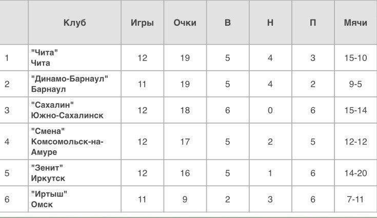 14 тур Фонбет - Первенства России