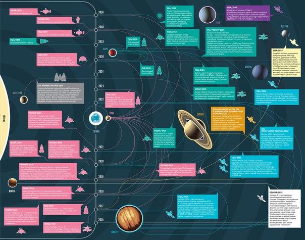 Если планы покорителей космоса осуществятся, к 2050-му в Солнечной системе будет не протолкнуться