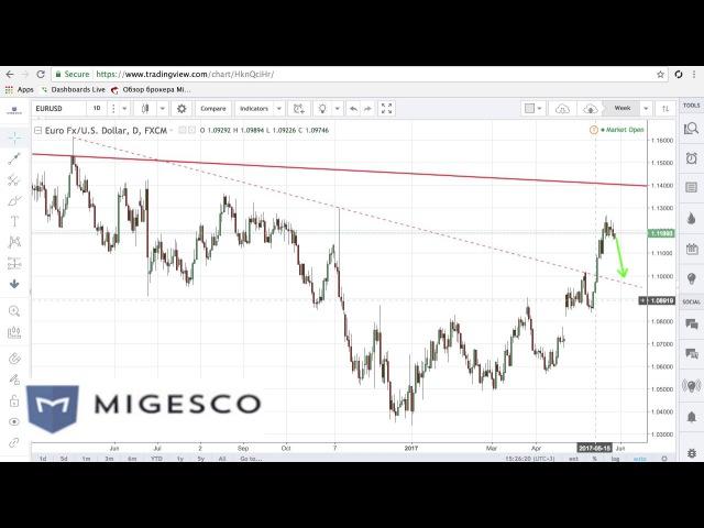 Бинарные опционы MIGESCO - Торговые идеи на неделю с 29.05 по 02.06