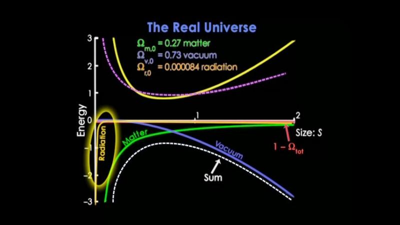 12 Cosmic Acceleration Falling Outward