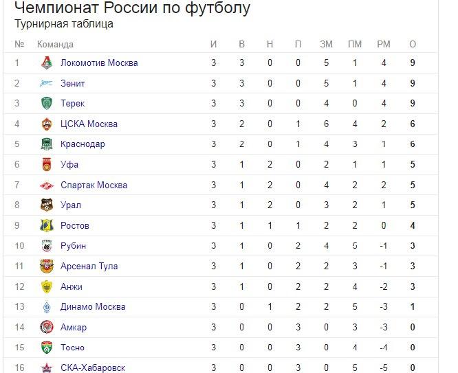 после россии 14 футболу тура чемпионата по таблица