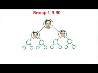 Холдинг 1- 9 -90 ПРЕИМУЩЕСТВА БИНАРНОГО МАРКЕТИНГА!