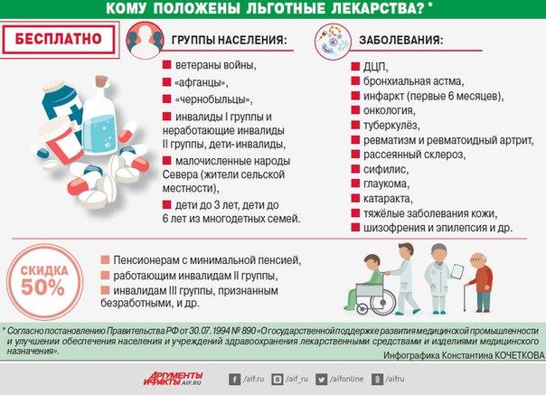 Какие лекарства положены диабетикам бесплатно