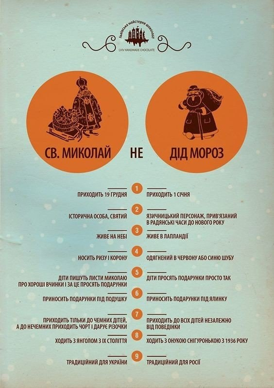 Декілька цікавих фактів про Св.